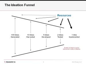 Idea Funnel