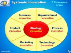 innovation type