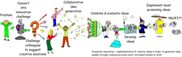 innovation_process_big