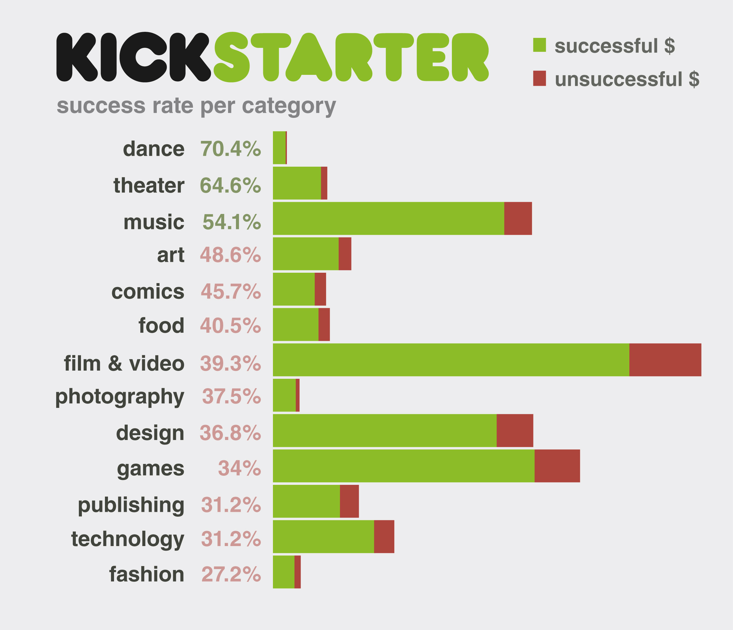 kickstarter projects 2015 is shaping up as the greatest ever for crowdfunding, with three 2015 projects already making it to the list of 15 most-funded crowdfunding projects on kicstarter and indeigogo.
