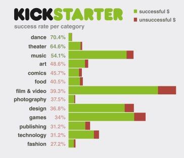 kickstarter_graph51