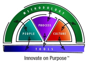 innovationmethodology