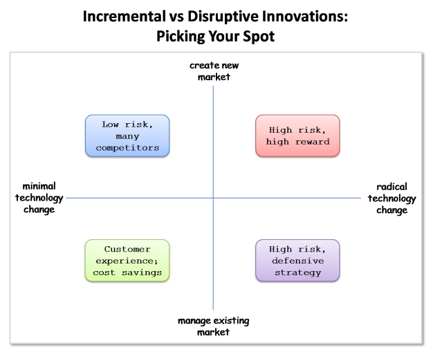 incremental-vs-disruptive-innovation-quadrants